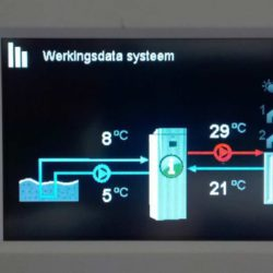 installatie Duffel Werkingsdatasyteem